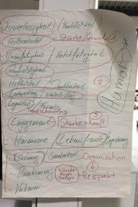 Aufzählung Brainstorming